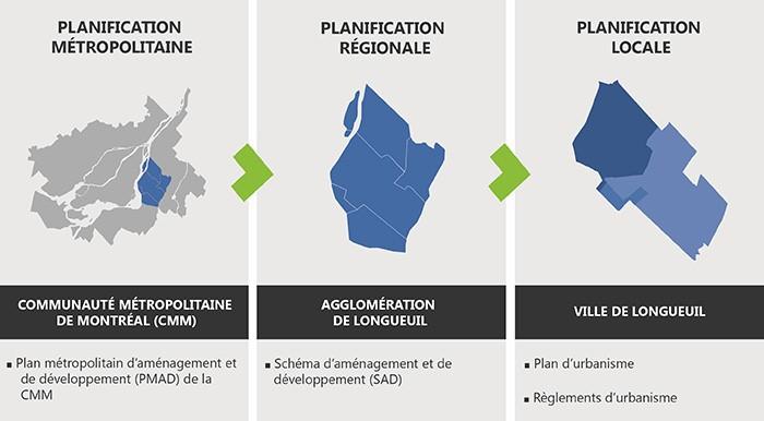 Planification urbanisme 3 palliers